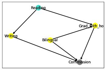 The publishing house network